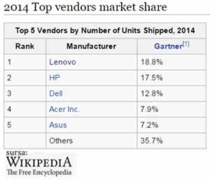 Lenovo PC si laptop vanzari 2014