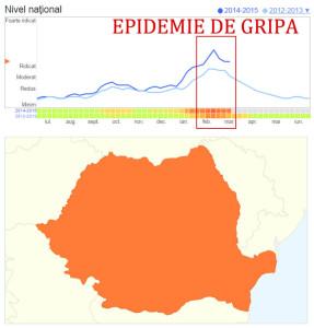 Grafic epidemie gripa romania